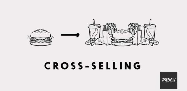 Crosse selling per vendere di più online